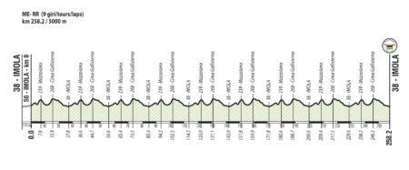 Parcours des championnats du monde de cyclisme sur route - Imola 2020