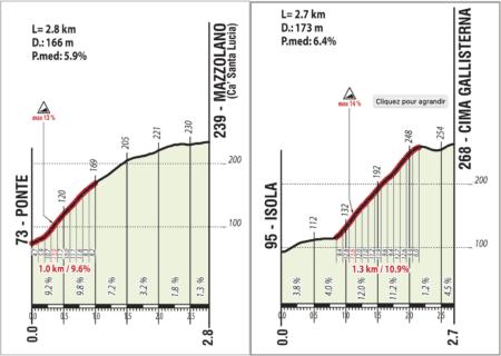 Les détails des deux principales ascensions des Mondiaux - Imola 2020